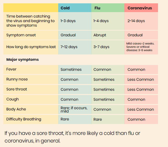 Novel Coronavirus Pandemic-All You Need to Know (Symptoms, Precaution, Rumors)